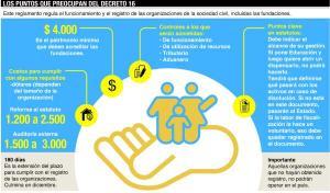 Infografía de Diario Expreso sobre el Decreto 16