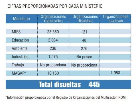 Cifras-Ministerios-1